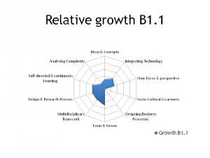 Relative growth B1.1