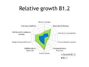 Relative competency growth B1.2
