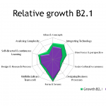 Relative competency growth B2.1