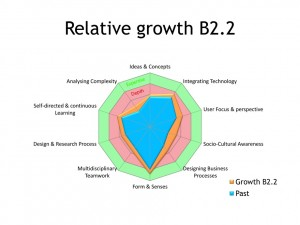 Relative competency growth-10