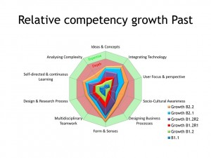 Relative competency growth-9