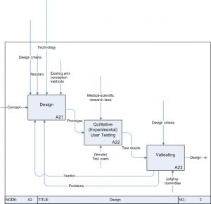 IDEF design-phase